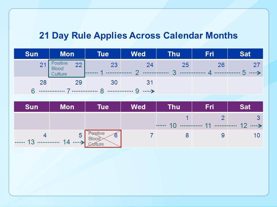 21 Day Rule Applies Across Calendar Months