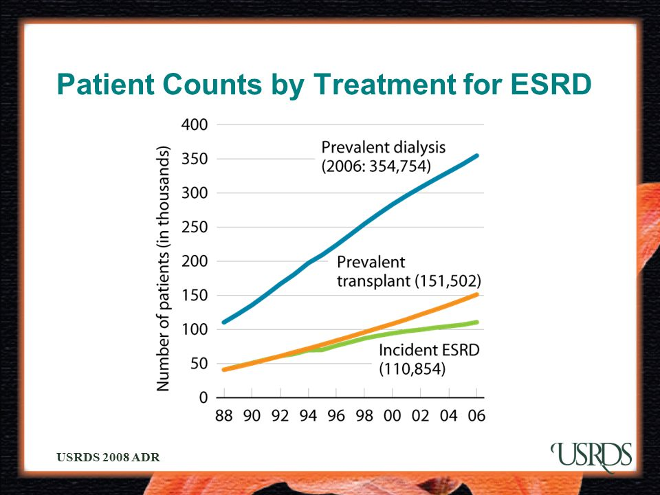 Patient Counts by Treatment for ESRD