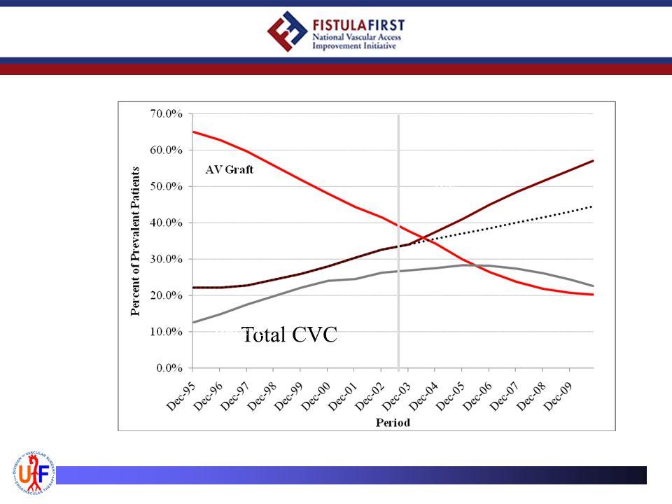 FFBI AVF Total CVC Total CVC
