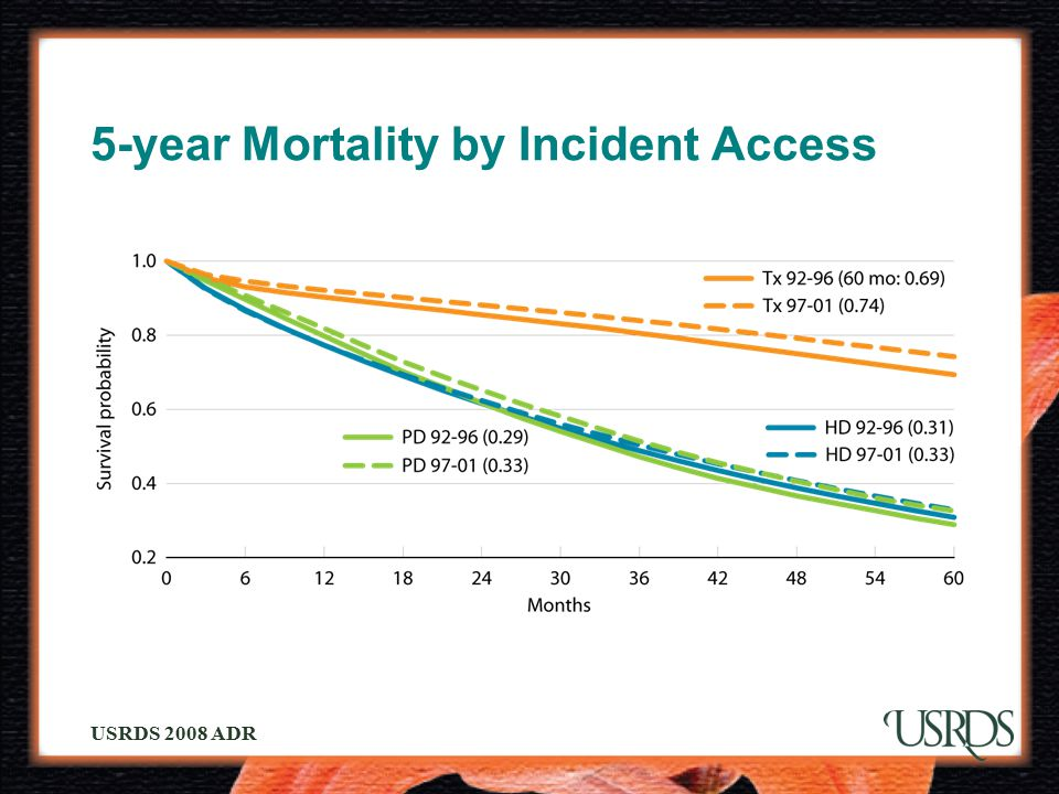 5-year Mortality by Incident Access