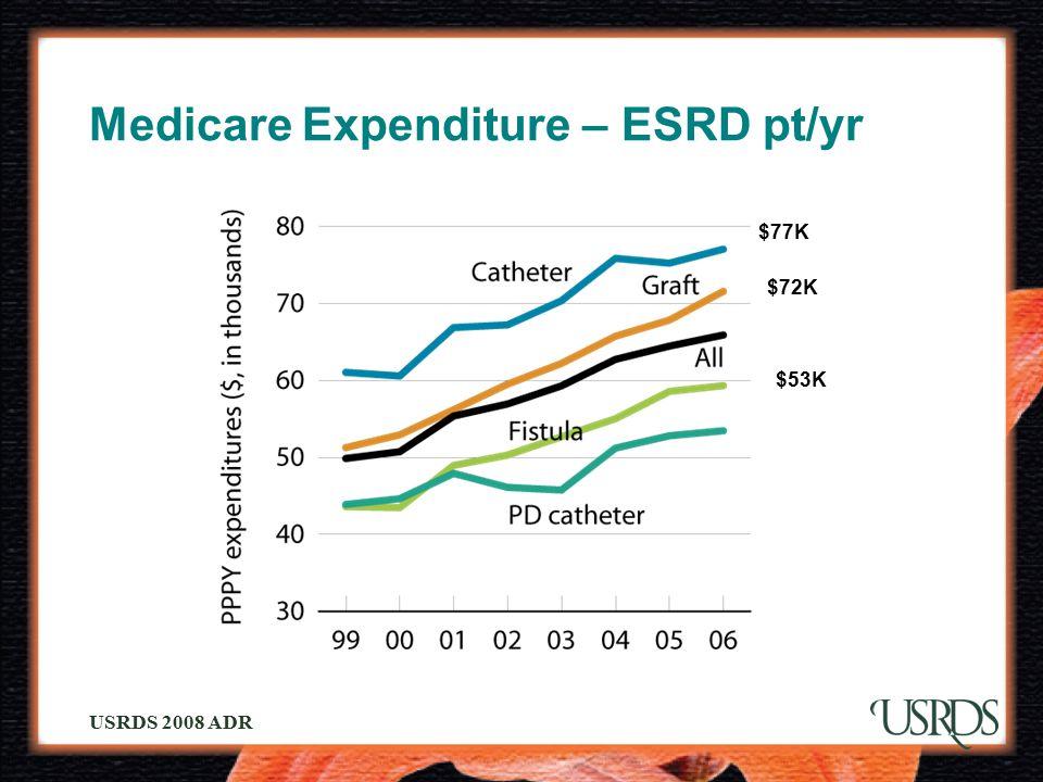 Medicare Expenditure – ESRD pt/yr