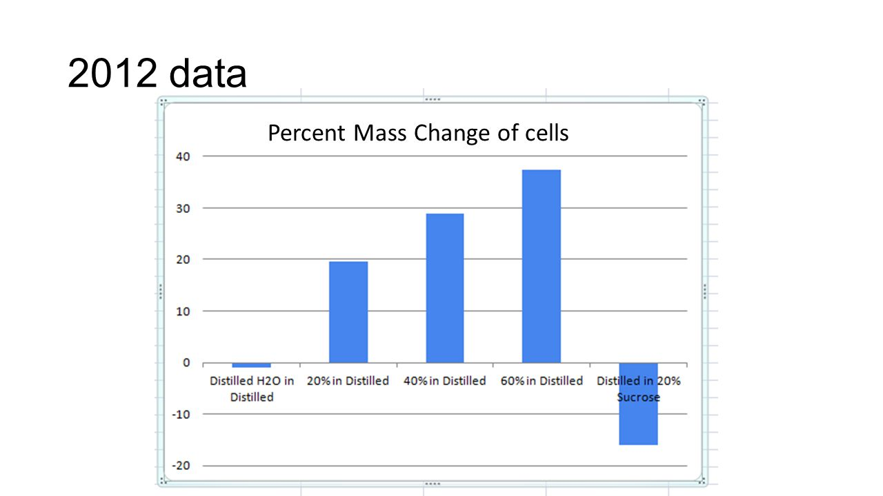 2012 data Percent Mass Change of cells
