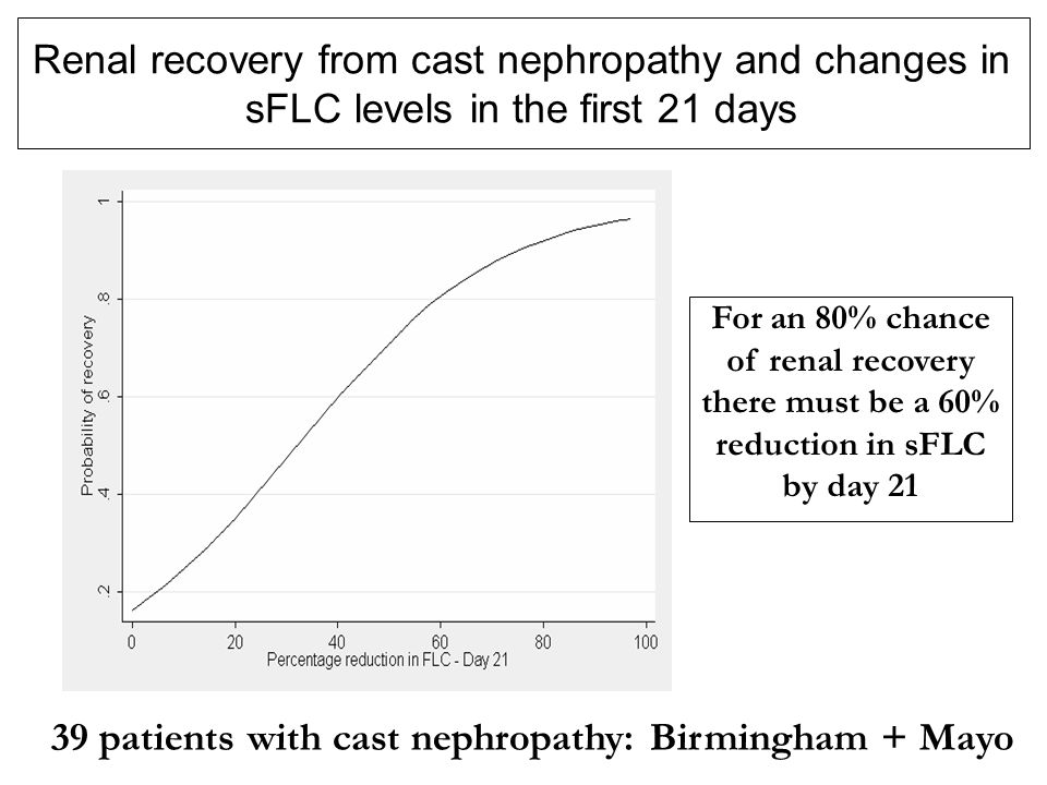 39 patients with cast nephropathy: Birmingham + Mayo