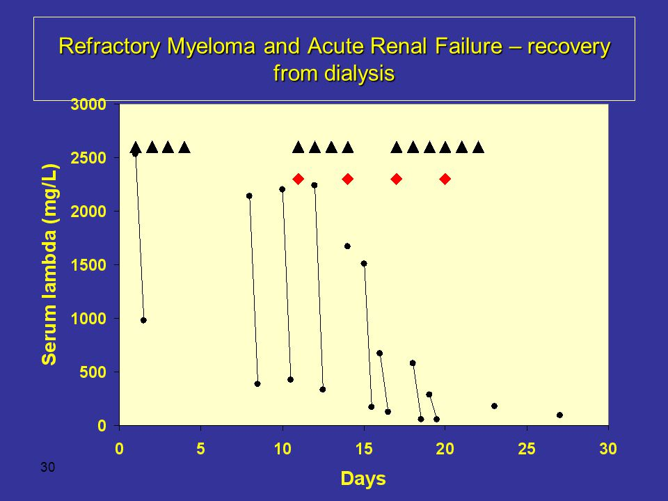 Refractory Myeloma and Acute Renal Failure – recovery from dialysis