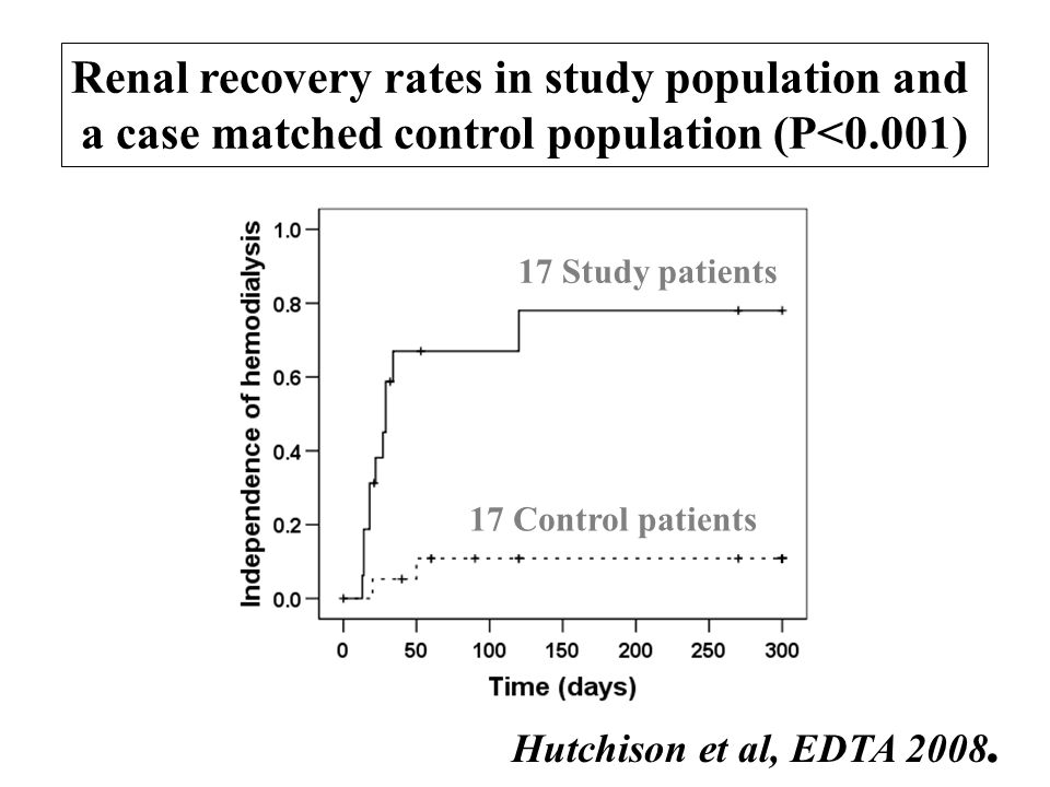 Renal recovery rates in study population and