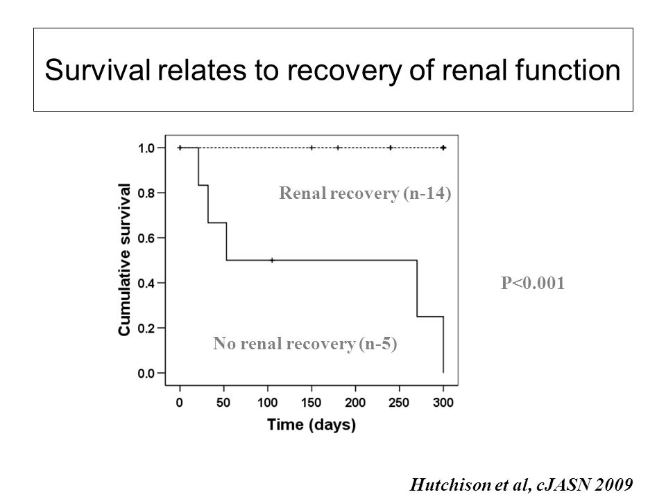 Survival relates to recovery of renal function
