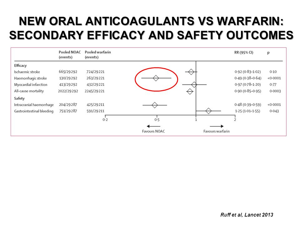 NEW ORAL ANTICOAGULANTS VS WARFARIN: SECONDARY EFFICACY AND SAFETY OUTCOMES