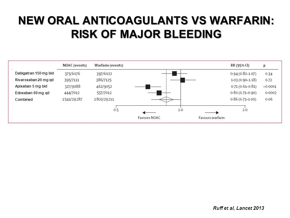 NEW ORAL ANTICOAGULANTS VS WARFARIN: RISK OF MAJOR BLEEDING