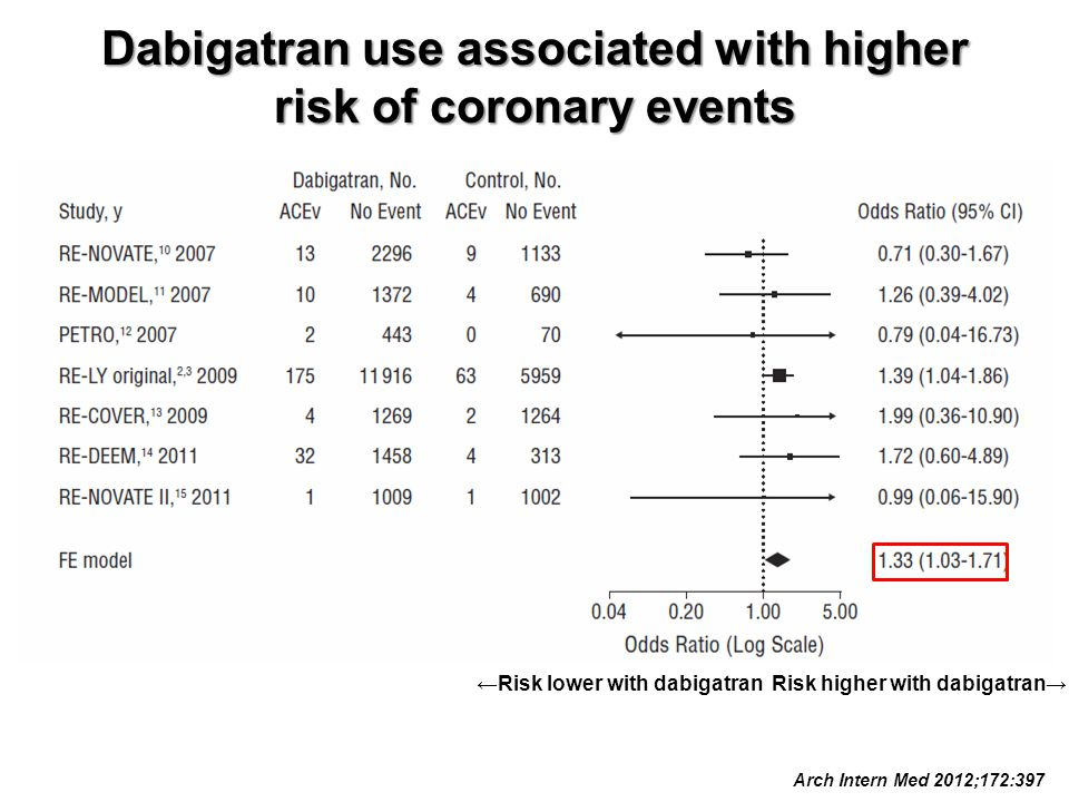 Dabigatran use associated with higher risk of coronary events