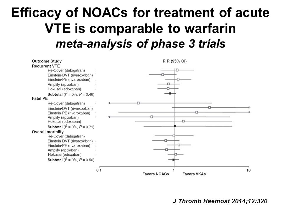 Efficacy of NOACs for treatment of acute VTE is comparable to warfarin meta-analysis of phase 3 trials