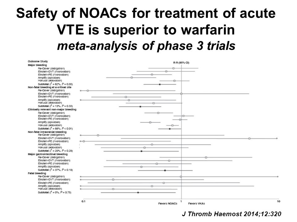 Safety of NOACs for treatment of acute VTE is superior to warfarin meta-analysis of phase 3 trials