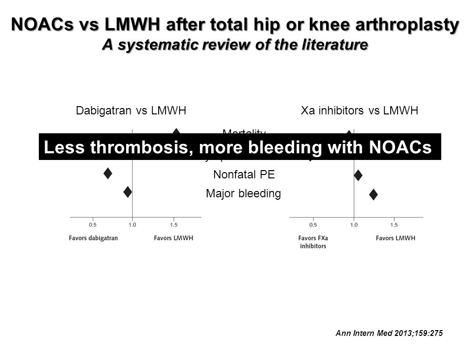 Less thrombosis, more bleeding with NOACs