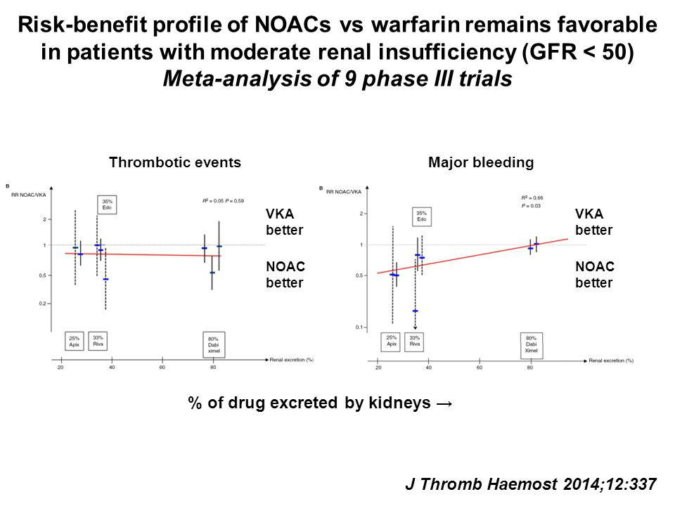 Risk-benefit profile of NOACs vs warfarin remains favorable in patients with moderate renal insufficiency (GFR < 50) Meta-analysis of 9 phase III trials