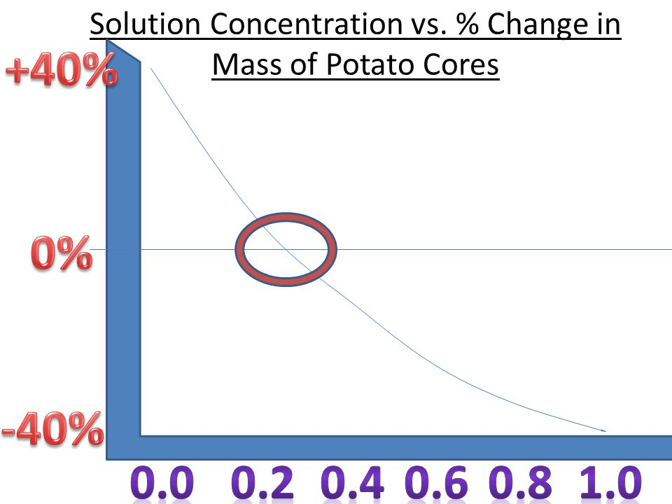 Solution Concentration vs. % Change in Mass of Potato Cores