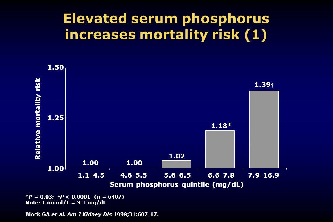 Elevated serum phosphorus increases mortality risk (1)