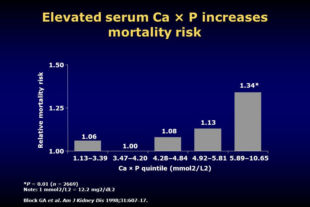 Elevated serum Ca × P increases mortality risk