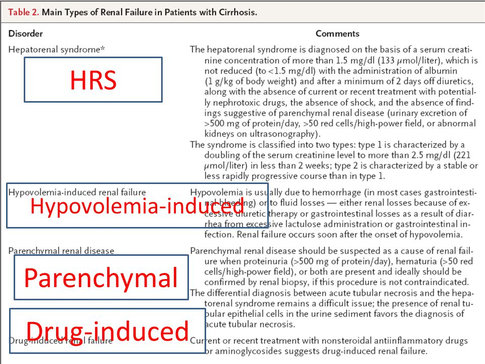 HRS Hypovolemia-induced Parenchymal Drug-induced