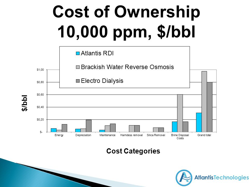 Cost of Ownership 10,000 ppm, $/bbl