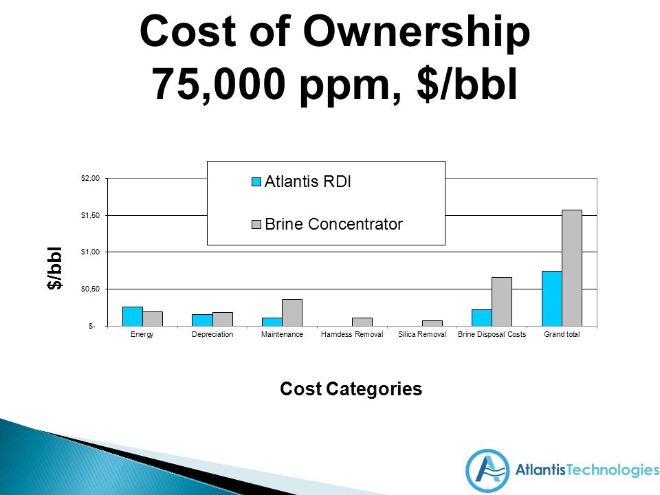 Cost of Ownership 75,000 ppm, $/bbl