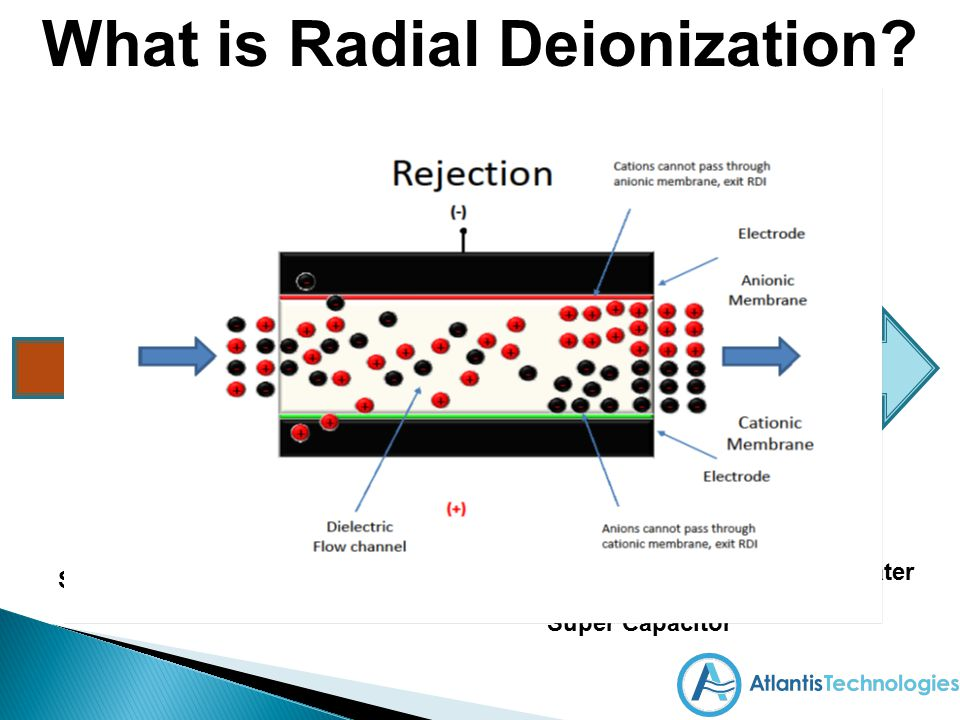 What is Radial Deionization