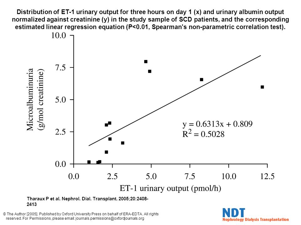 Distribution of ET-1 urinary output for three hours on day 1 (x) and urinary albumin output normalized against creatinine (y) in the study sample of SCD patients, and the corresponding estimated linear regression equation (P<0.01, Spearman s non-parametric correlation test).
