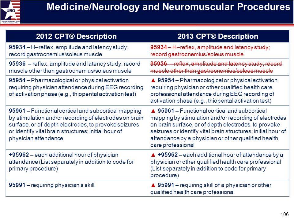 Medicine/Neurology and Neuromuscular Procedures