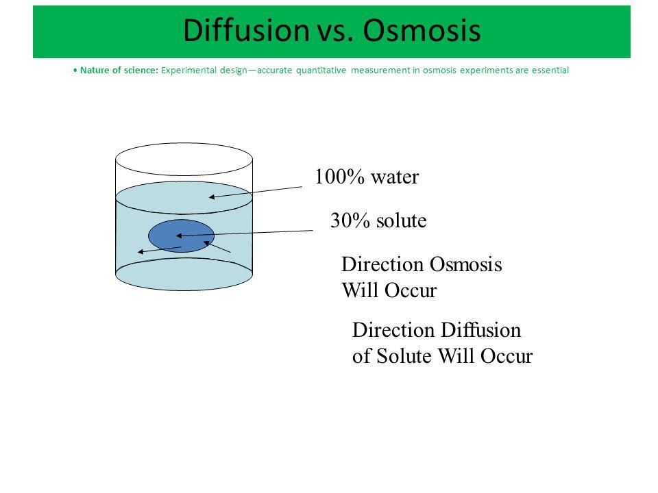 Diffusion vs. Osmosis 100% water 30% solute