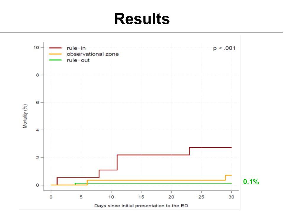 Results 0.1% Einthoven aus Holland