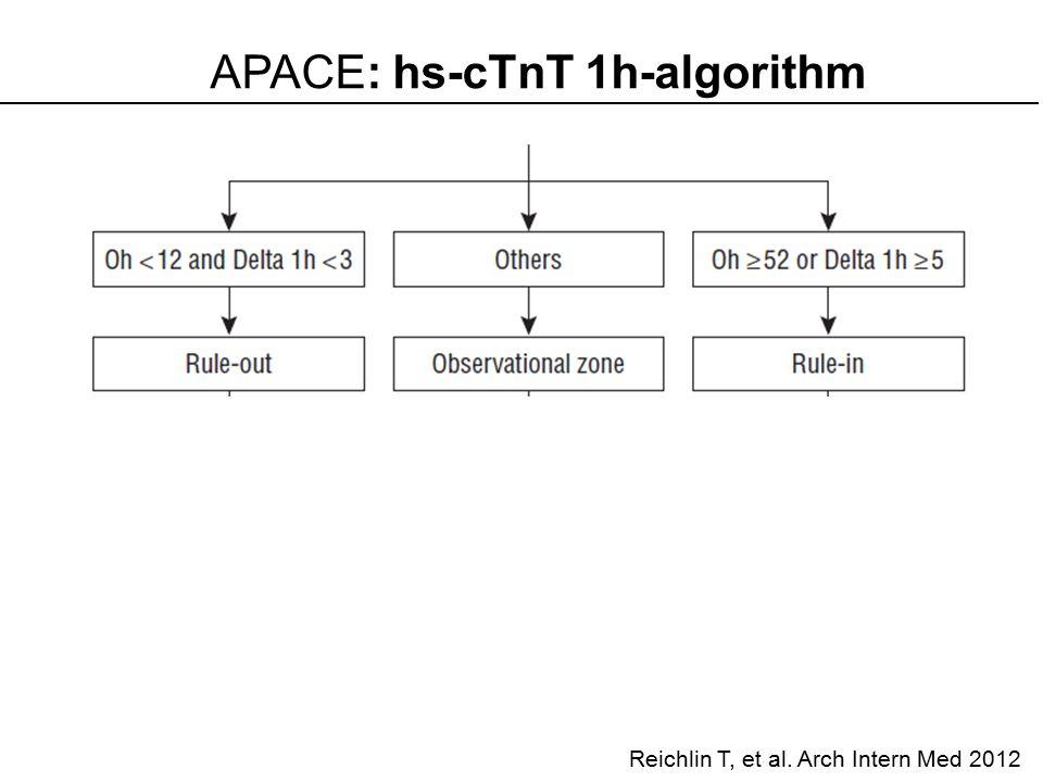 APACE: hs-cTnT 1h-algorithm