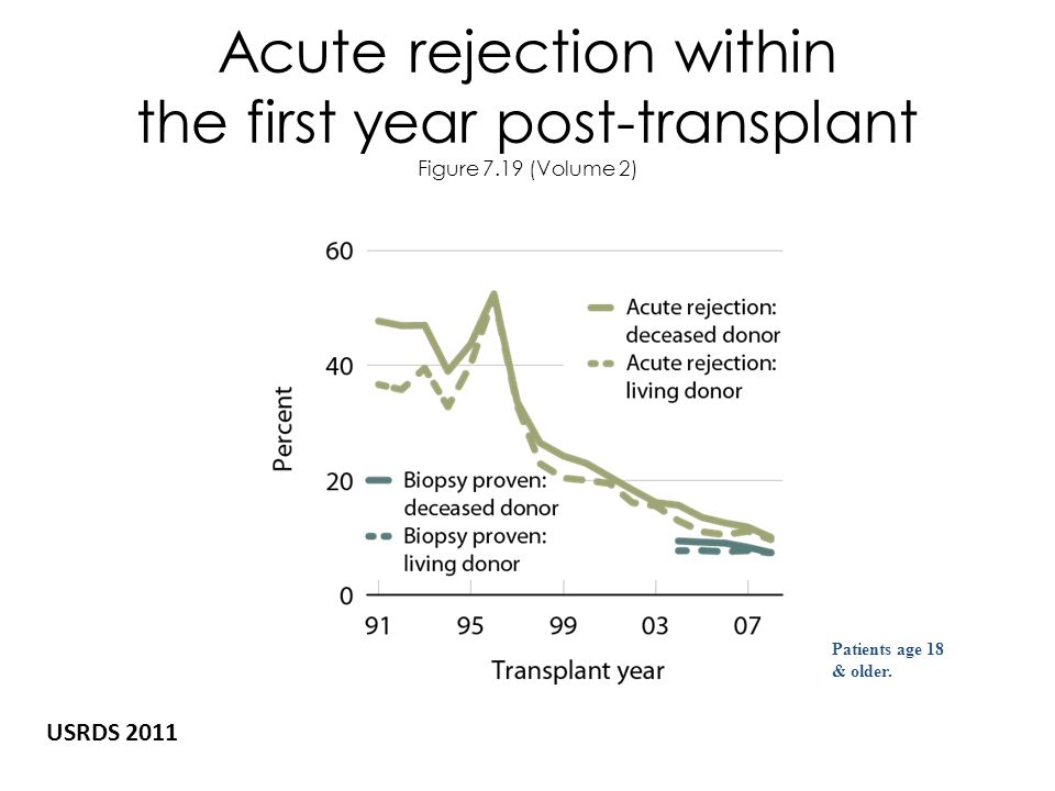 Acute rejection within the first year post-transplant Figure 7