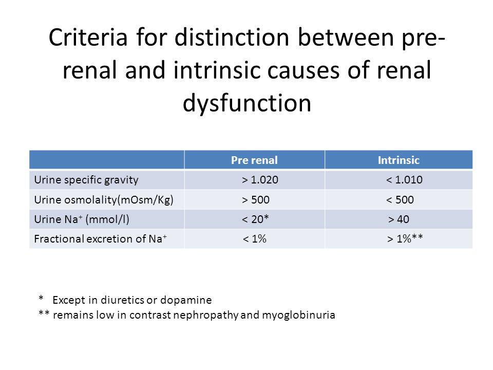 Criteria for distinction between pre-renal and intrinsic causes of renal dysfunction