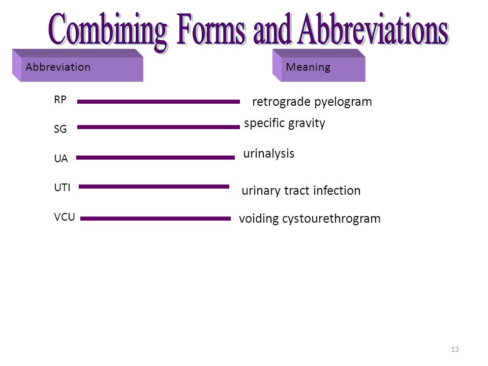 Combining Forms and Abbreviations