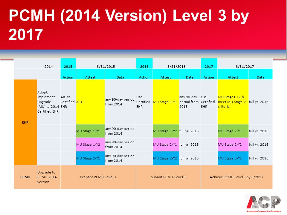 PCMH (2014 Version) Level 3 by 2017