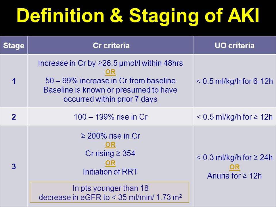 Definition & Staging of AKI