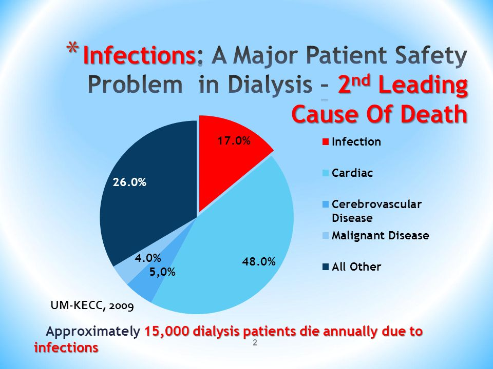 Infections: A Major Patient Safety Problem in Dialysis – 2nd Leading Cause Of Death