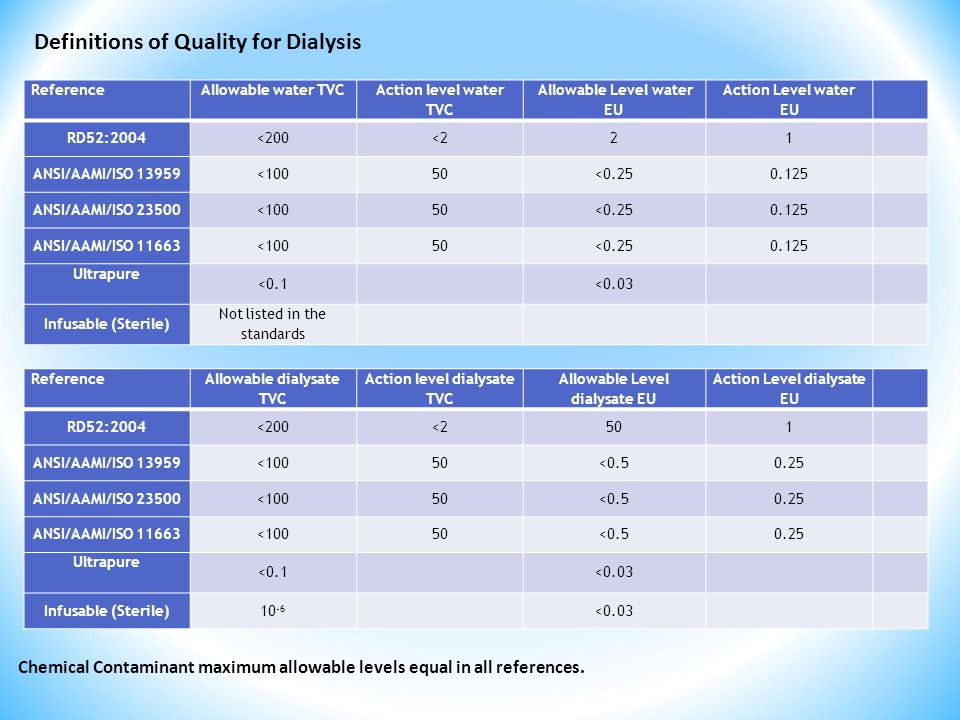 Definitions of Quality for Dialysis