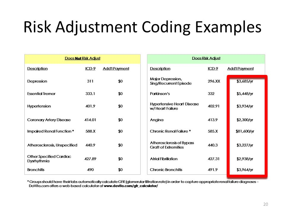 Risk Adjustment Coding Examples