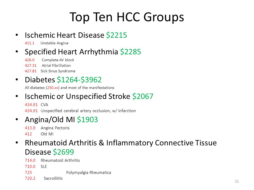 Top Ten HCC Groups Ischemic Heart Disease $2215