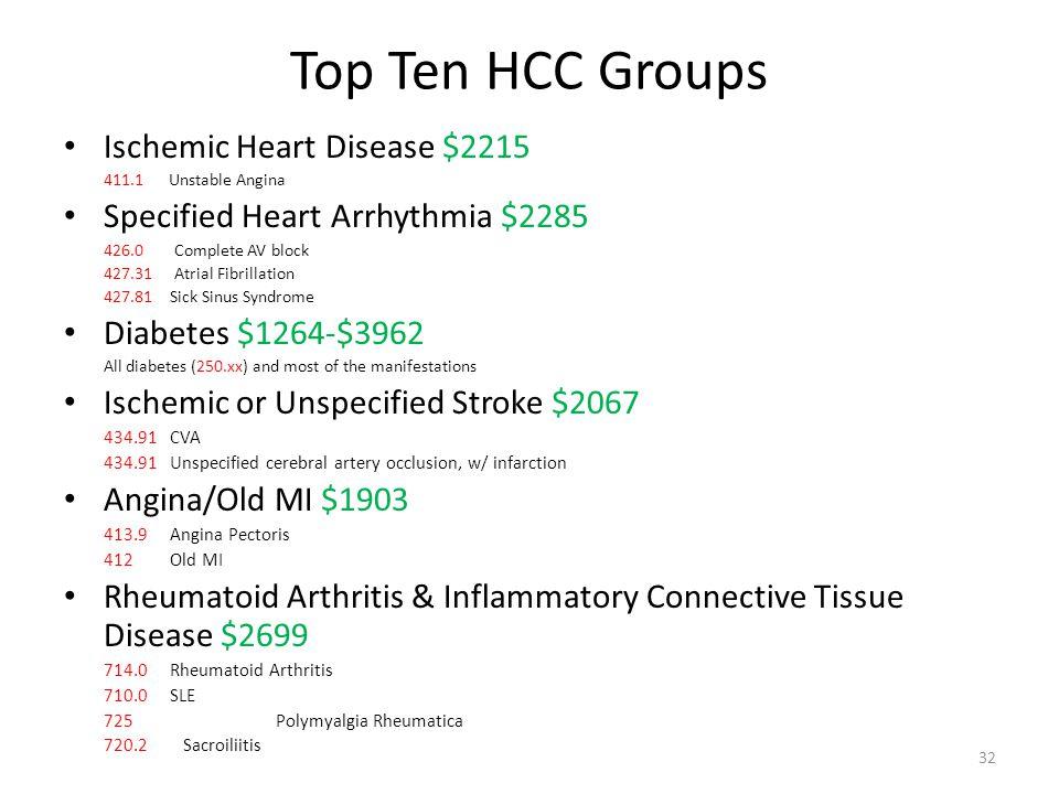 Top Ten HCC Groups Ischemic Heart Disease $2215