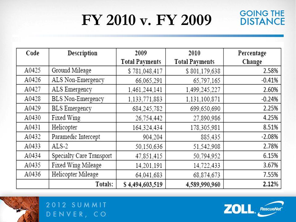 FY 2010 v. FY 2009