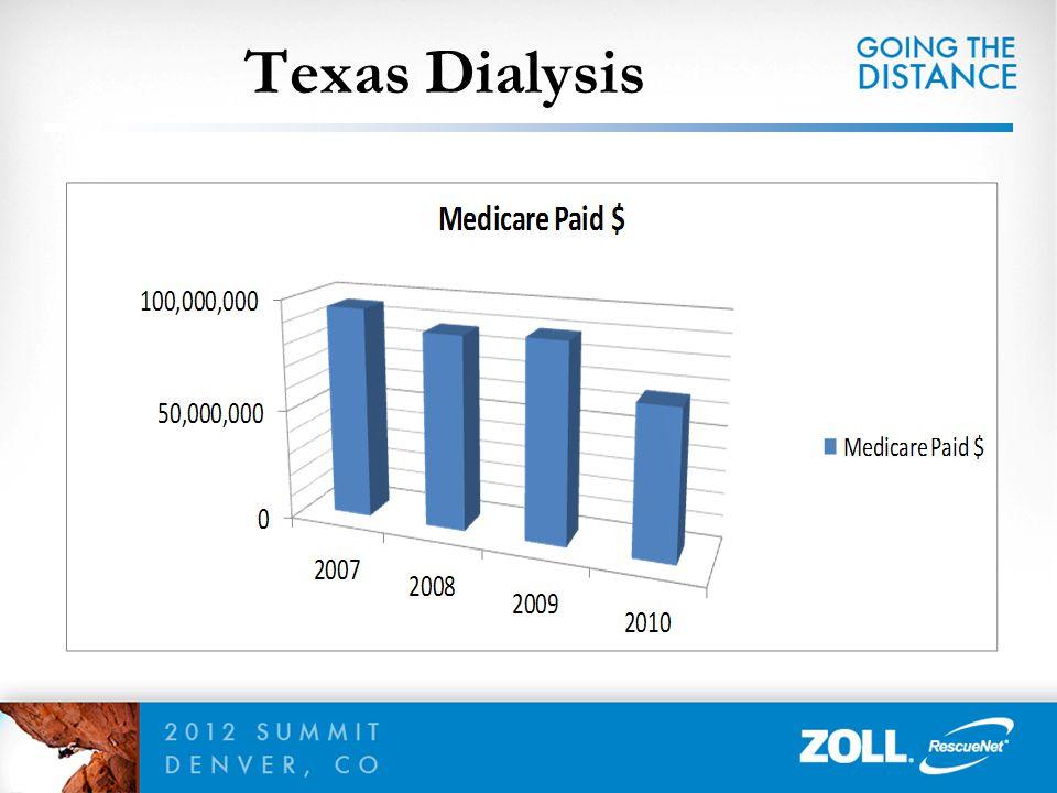 Texas Dialysis 77