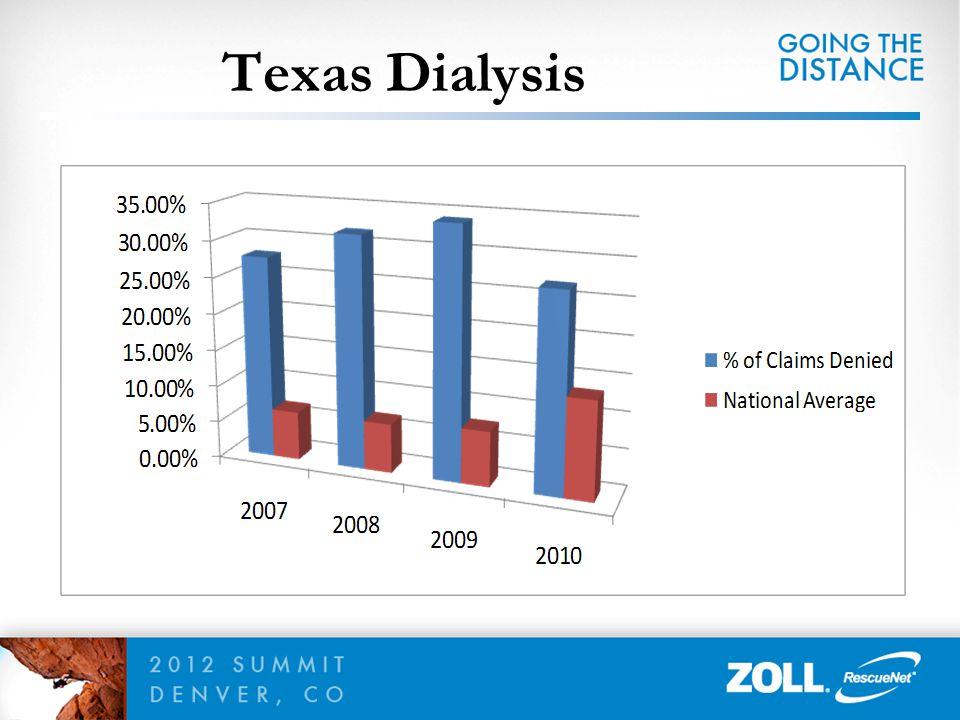 Texas Dialysis 78