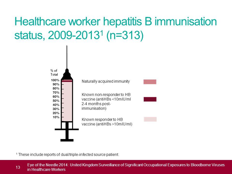 Healthcare worker hepatitis B immunisation status, 2009-20131 (n=313)