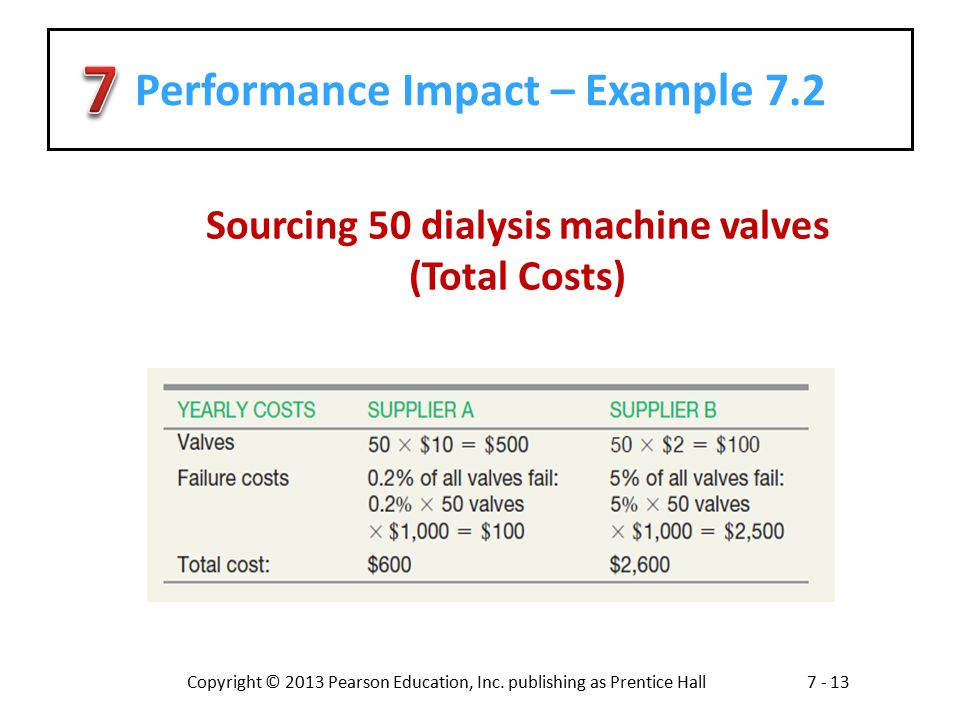Performance Impact – Example 7.2