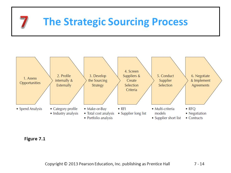 The Strategic Sourcing Process