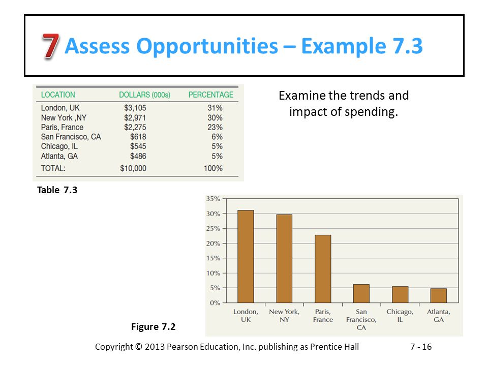 Assess Opportunities – Example 7.3