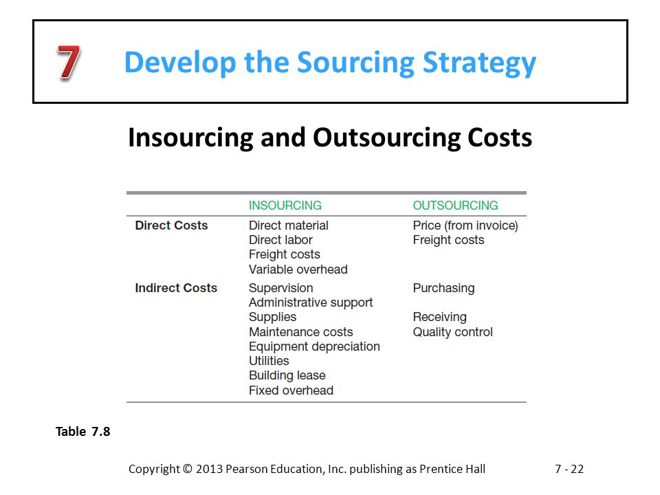 Develop the Sourcing Strategy