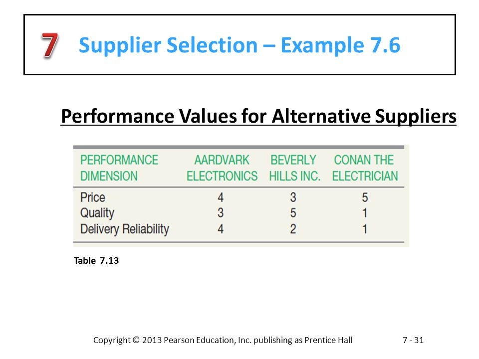 Supplier Selection – Example 7.6