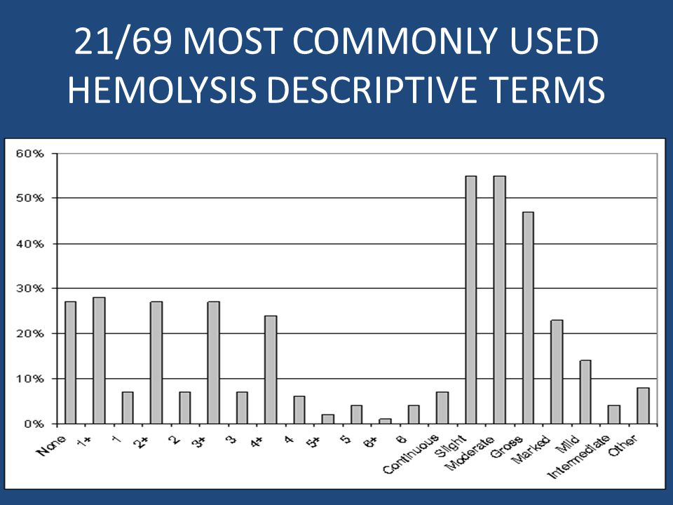 21/69 MOST COMMONLY USED HEMOLYSIS DESCRIPTIVE TERMS