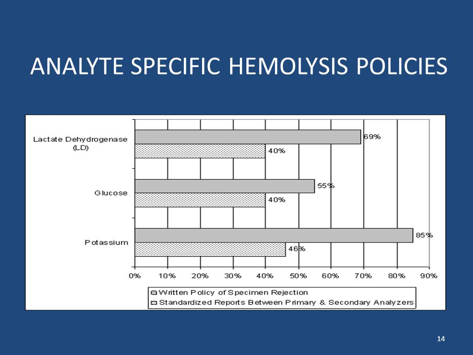 ANALYTE SPECIFIC HEMOLYSIS POLICIES